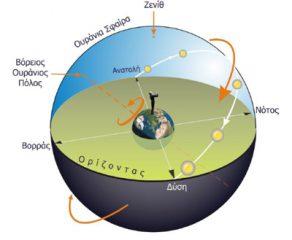 Χάραξη του μεσημβρινού  και εύρεση του αληθή βορρά - Άρης Μυλωνάς